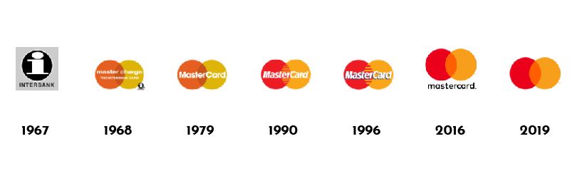 Re-branding on the example of the mastercard logo
