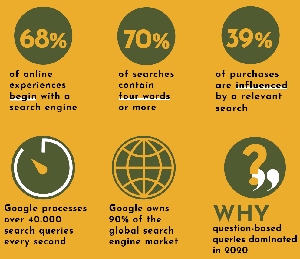 Blog post stats