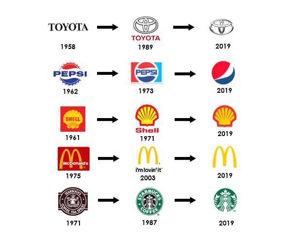 Brand-Identity-Evolution