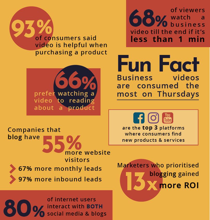 Marketing Infographics on Video content & blogging-1