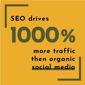 SEO drives more traffic than social media