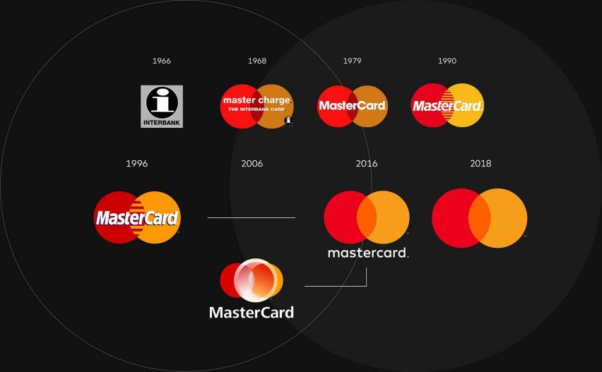 mastercard logo progression